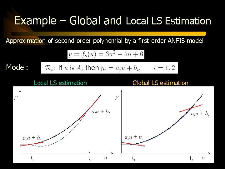 Example – Global and Local LS Estimation Approximation of second-order polynomial by a first-order