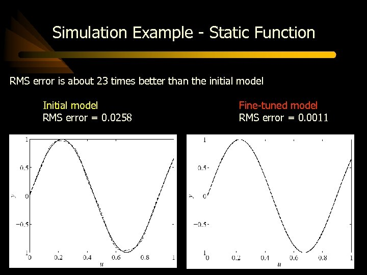 Simulation Example - Static Function RMS error is about 23 times better than the