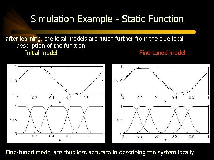 Simulation Example - Static Function after learning, the local models are much further from