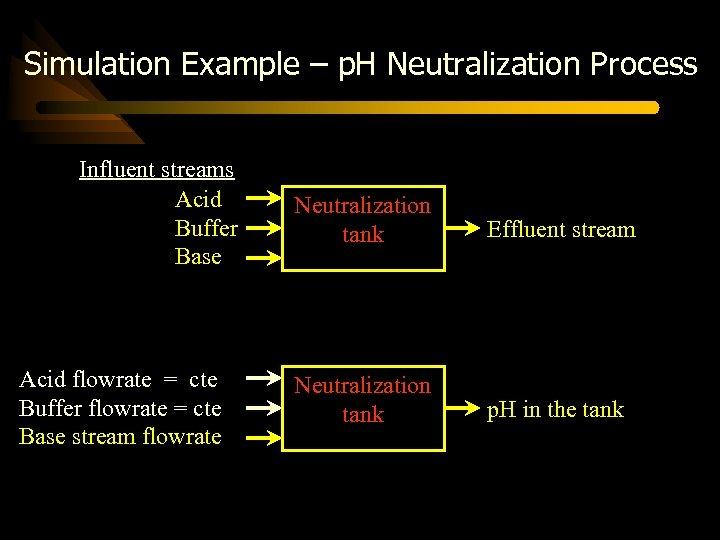 Simulation Example – p. H Neutralization Process Influent streams Acid Buffer Base Acid flowrate