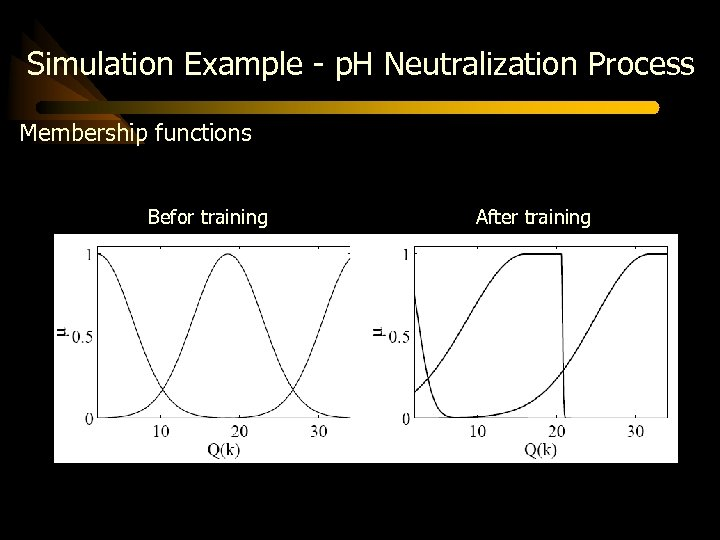 Simulation Example - p. H Neutralization Process Membership functions Befor training After training
