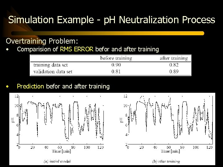 Simulation Example - p. H Neutralization Process Overtraining Problem: • Comparision of RMS ERROR
