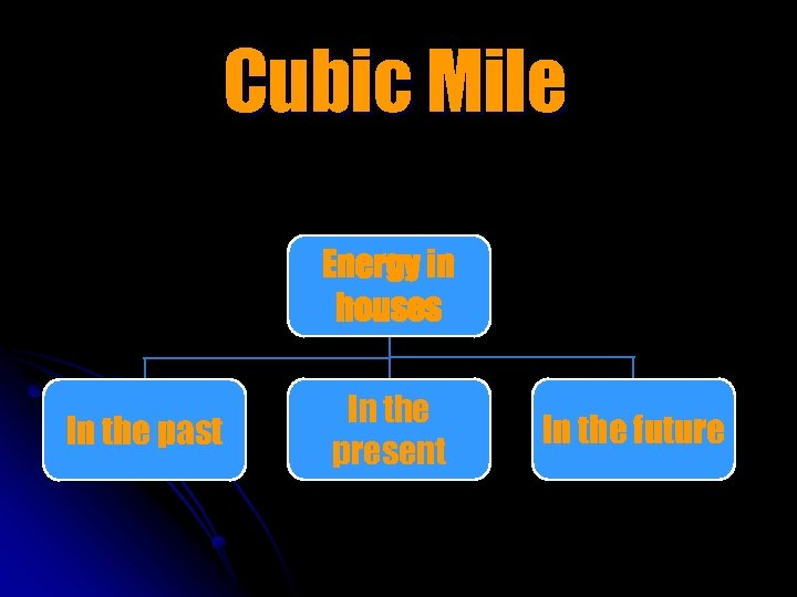 Cubic Mile Energy in houses In the past In the present In the future