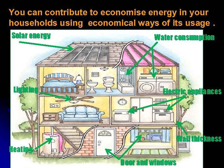 You can contribute to economise energy in your households using economical ways of its