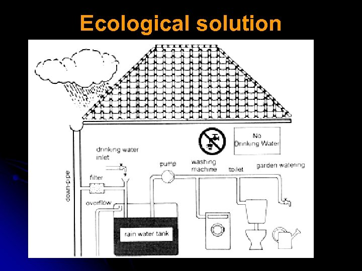 Ecological solution