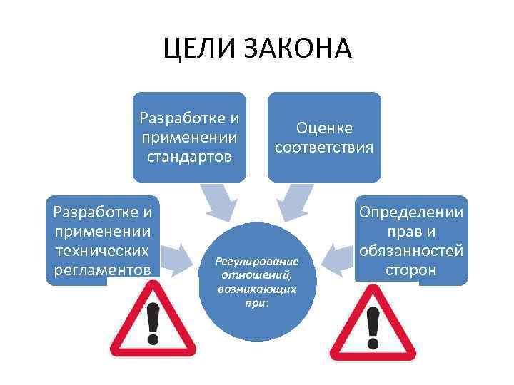 ЦЕЛИ ЗАКОНА Разработке и применении стандартов Разработке и применении технических регламентов Оценке соответствия Регулирование