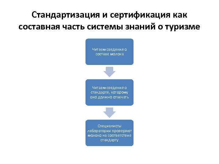 Стандартизация и сертификация как составная часть системы знаний о туризме Читаем сведения о составе