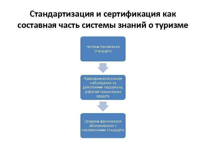 Стандартизация и сертификация как составная часть системы знаний о туризме Читаем положения стандарта Проводим