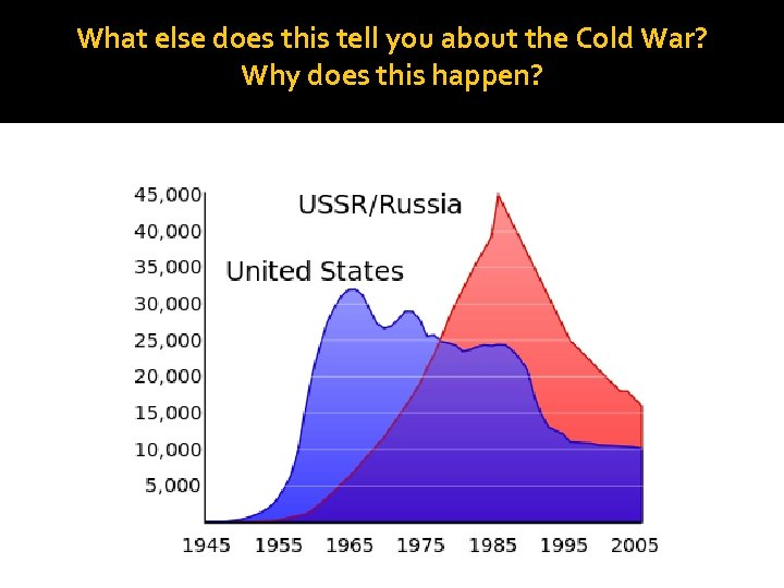 What else does this tell you about the Cold War? Why does this happen?