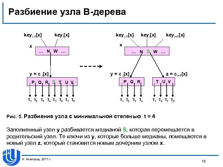 Разбиение узла В-дерева keyi-1[x] keyi[x] keyi+1[x] x x … N W … y =