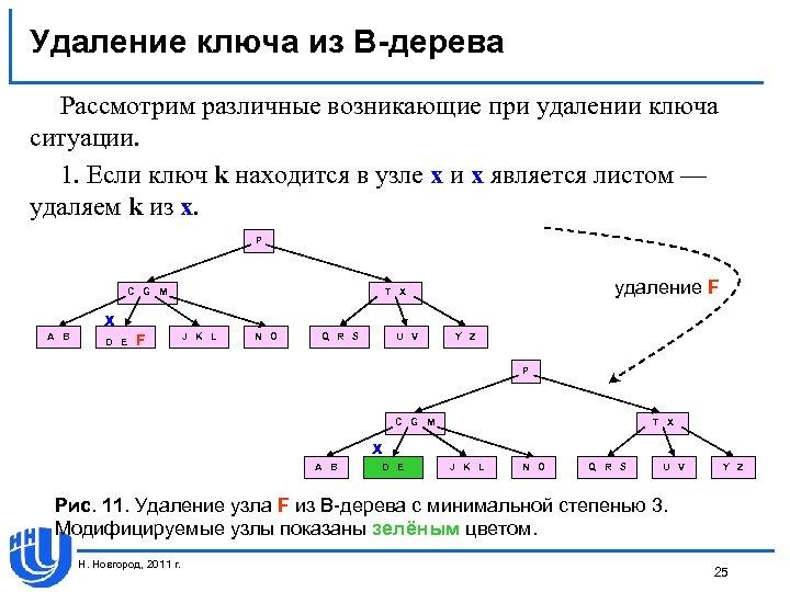 Удаление ключа из В-дерева Рассмотрим различные возникающие при удалении ключа ситуации. 1. Если ключ