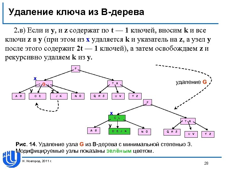 Удаление ключа из В-дерева 2. в) Если и у, и z содержат по t
