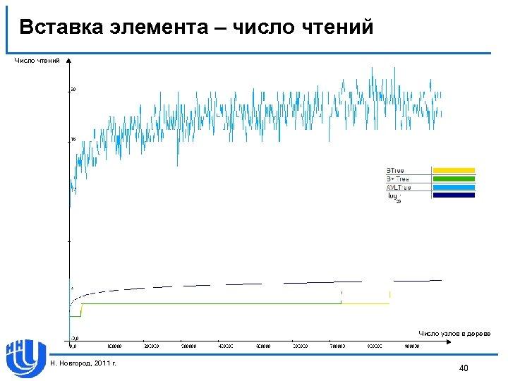 Вставка элемента – число чтений Число узлов в дереве Н. Новгород, 2011 г. 40
