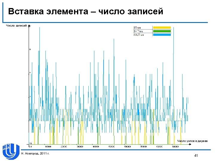 Вставка элемента – число записей Число узлов в дереве Н. Новгород, 2011 г. 41