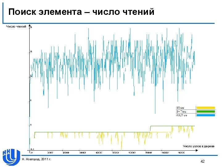Поиск элемента – число чтений Число узлов в дереве Н. Новгород, 2011 г. 42