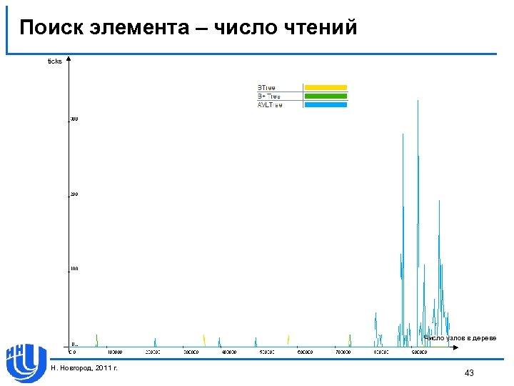 Поиск элемента – число чтений ticks Число узлов в дереве Н. Новгород, 2011 г.
