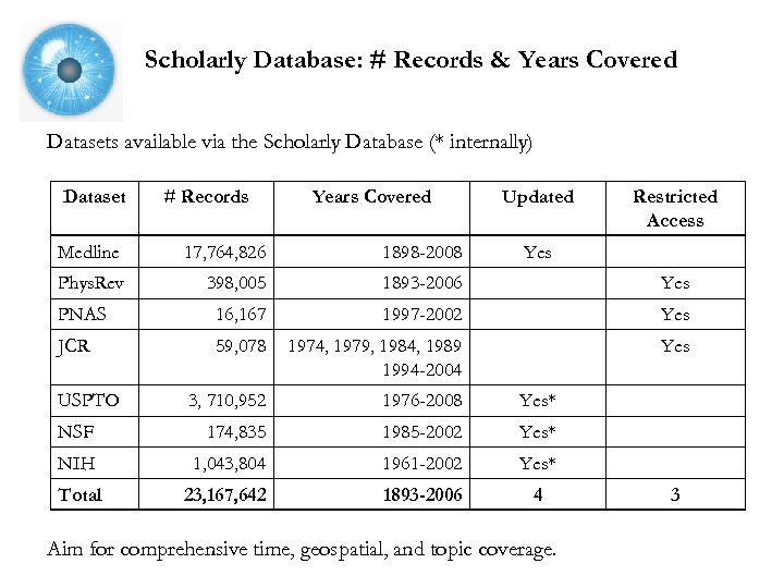 Scholarly Database: # Records & Years Covered Datasets available via the Scholarly Database (*