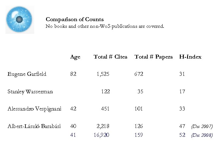 Comparison of Counts No books and other non-Wo. S publications are covered. Age Eugene