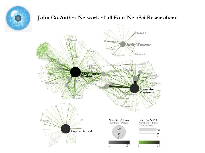 Joint Co-Author Network of all Four Nets. Sci Researchers