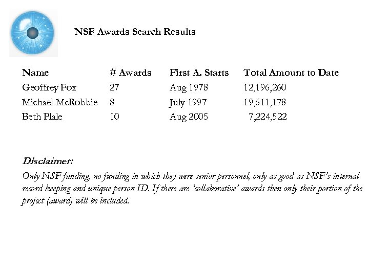 NSF Awards Search Results Name Geoffrey Fox Michael Mc. Robbie Beth Plale # Awards