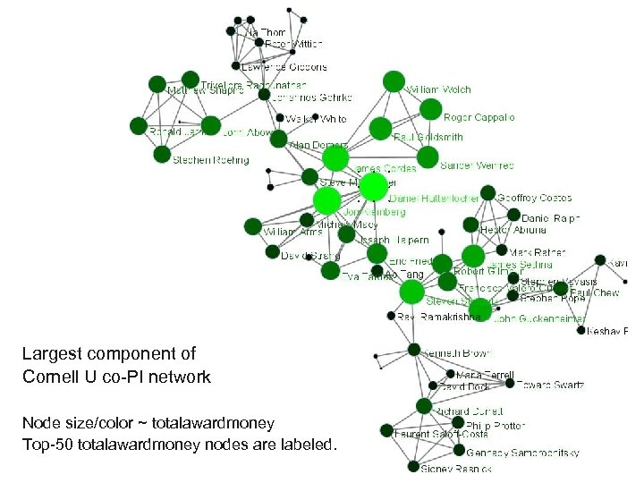 Largest component of Cornell U co-PI network Node size/color ~ totalawardmoney Top-50 totalawardmoney nodes