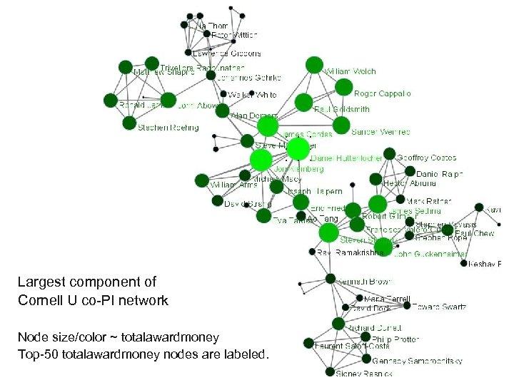 Largest component of Cornell U co-PI network Node size/color ~ totalawardmoney Top-50 totalawardmoney nodes