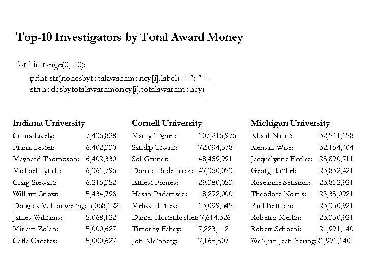 Top-10 Investigators by Total Award Money for i in range(0, 10): print str(nodesbytotalawardmoney[i]. label)