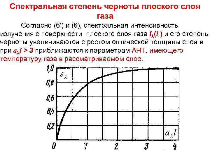 Тепломассообмен Лекция 7 Спектральная степень черноты плоского слоя газа Согласно (6′) и (6), спектральная