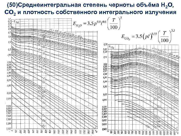 (50)Среднеинтегральная степень черноты объёма Н 2 О, Тепломассообмен Лекция 22 СО 2 и плотность