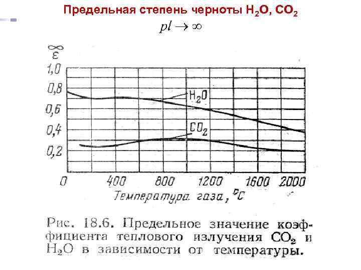 Предельная степень черноты Н 2 О, СО 2 Лекция 22 Тепломассообмен