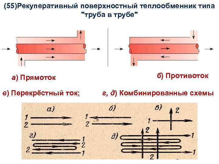 (55)Рекуперативный поверхностный теплообменник типа Тепломассообмен Лекция 15