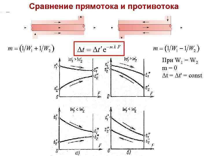 ТМО Лекция 15 Сравнение прямотока и противотока При W 1 = W 2 m=0
