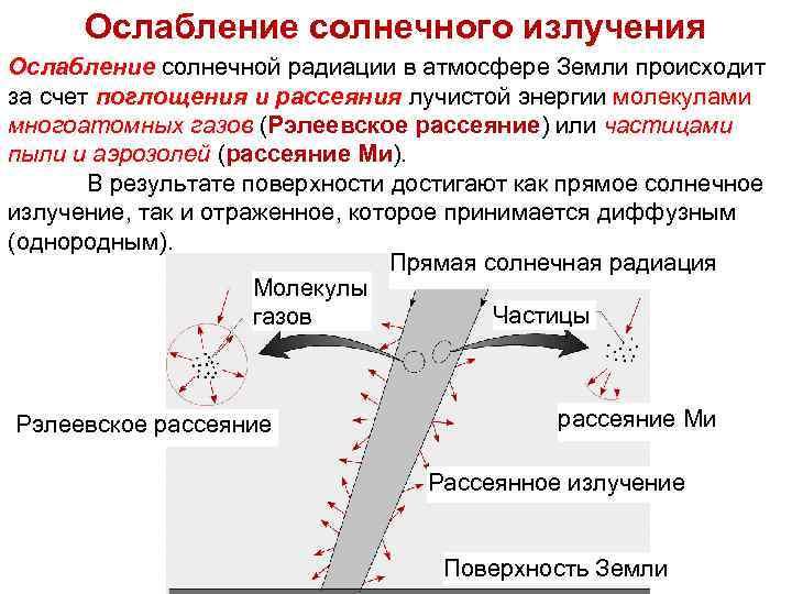 Тепломассообмен Ослабление солнечного Лекция излучения 7 Ослабление солнечной радиации в атмосфере Земли происходит за