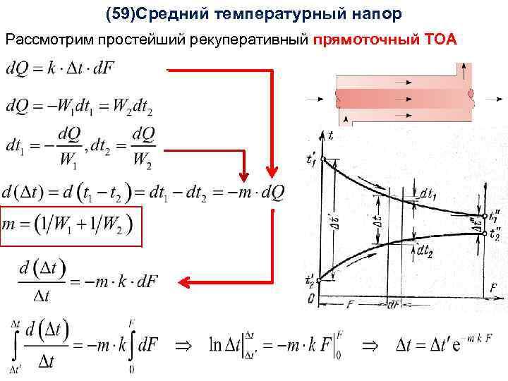 (59)Средний Тепломассообмен температурный напор Лекция 15 Рассмотрим простейший рекуперативный прямоточный ТОА