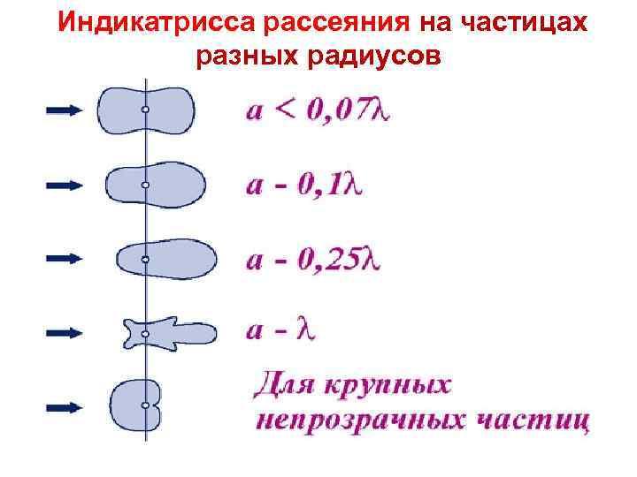 ТП Лекция Индикатрисса рассеяния на частицах23 разных радиусов