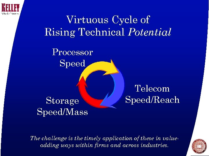 Virtuous Cycle of Rising Technical Potential Processor Speed Storage Speed/Mass Telecom Speed/Reach The challenge