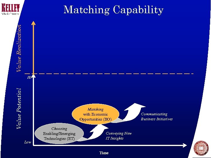 Value Realization Matching Capability Value Potential Hi Matching with Economic Opportunities (EO) Low Choosing