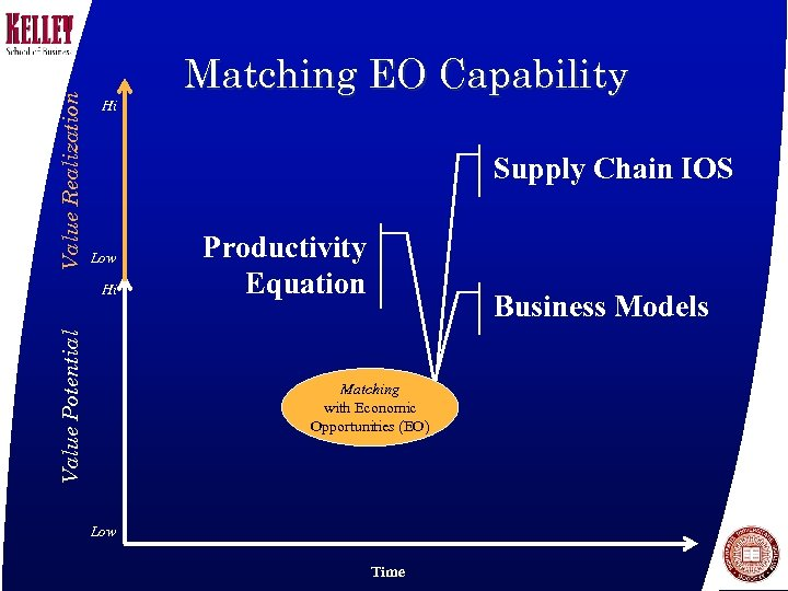 Value Realization Hi Matching EO Capability Supply Chain IOS Low Value Potential Hi Productivity