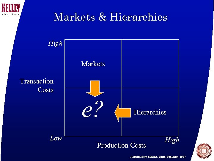 Markets & Hierarchies High Markets Transaction Costs e? Low Hierarchies Production Costs High Adapted