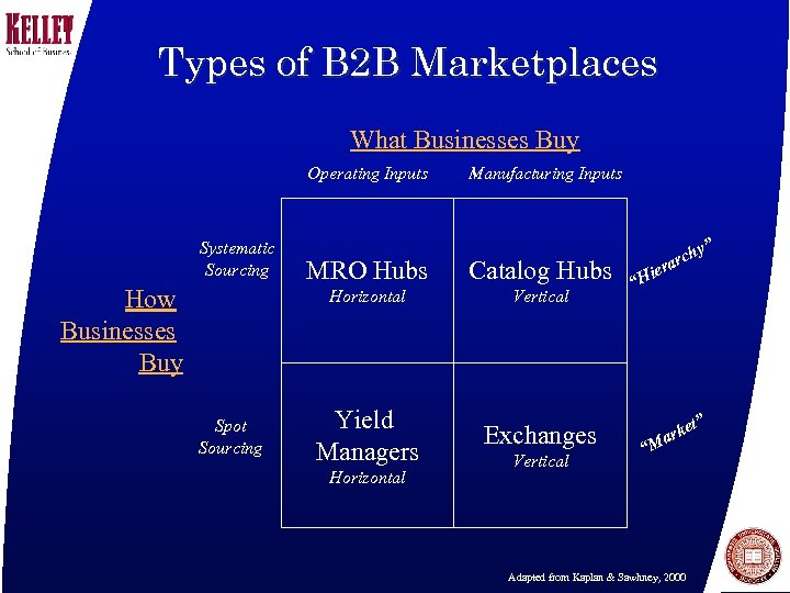 Types of B 2 B Marketplaces What Businesses Buy Operating Inputs Systematic Sourcing Manufacturing