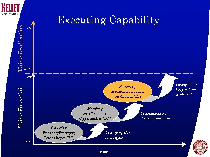Value Realization Hi Executing Capability Low Hi Value Potential Executing Business Innovation for Growth
