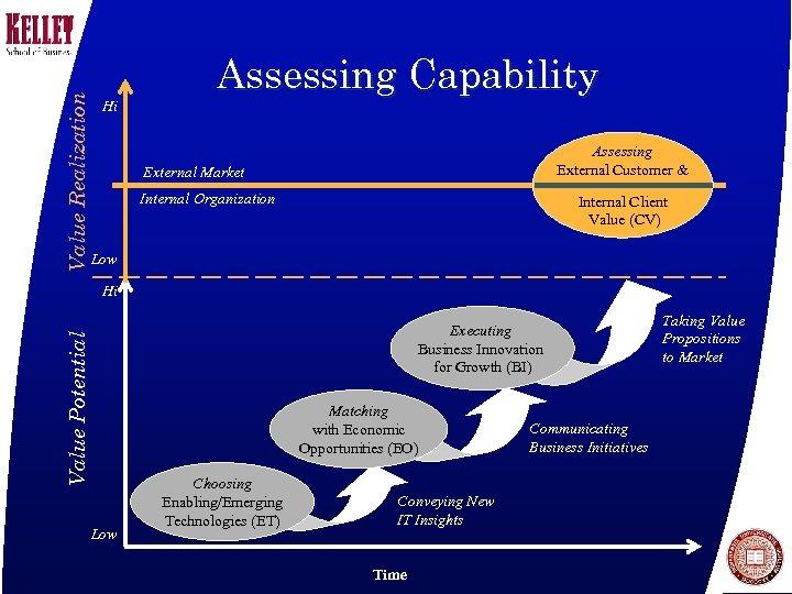 Value Realization Hi Assessing Capability Assessing External Customer & External Market Internal Organization Internal
