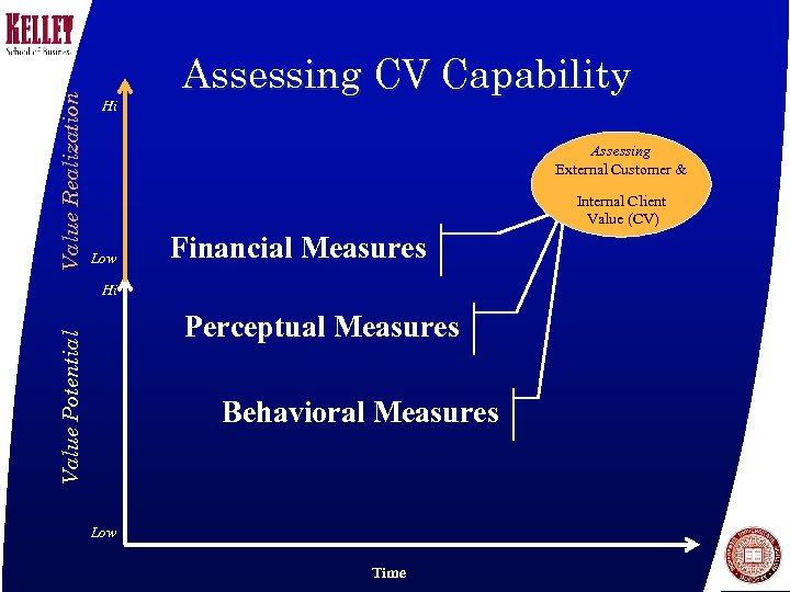 Value Realization Hi Assessing CV Capability Assessing External Customer & Internal Client Value (CV)