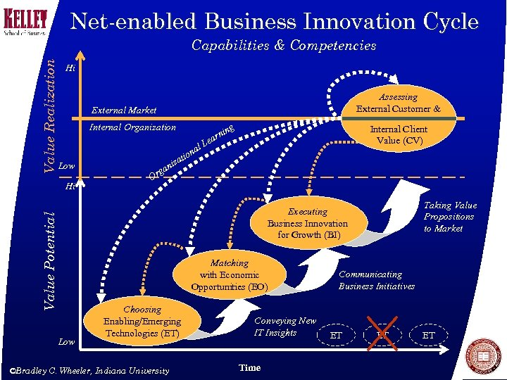 Net-enabled Business Innovation Cycle Value Realization Capabilities & Competencies Hi Assessing External Customer &