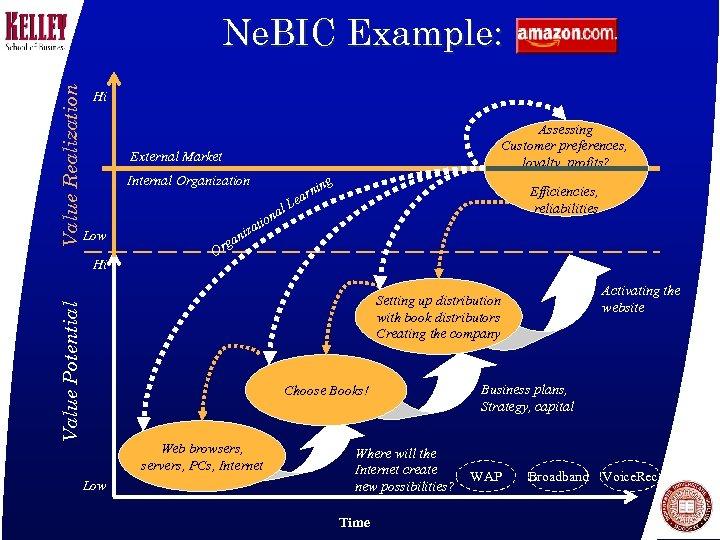Value Realization Ne. BIC Example: Hi Assessing Customer preferences, loyalty, profits? External Market Internal