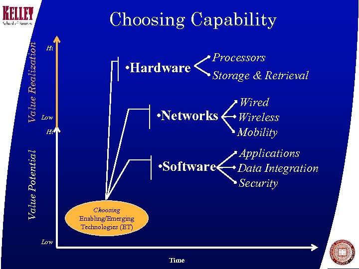Value Realization Choosing Capability Hi • Hardware Processors Storage & Retrieval • Networks •