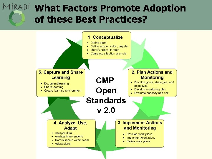 What Factors Promote Adoption of these Best Practices? CMP Open Standards v 2. 0