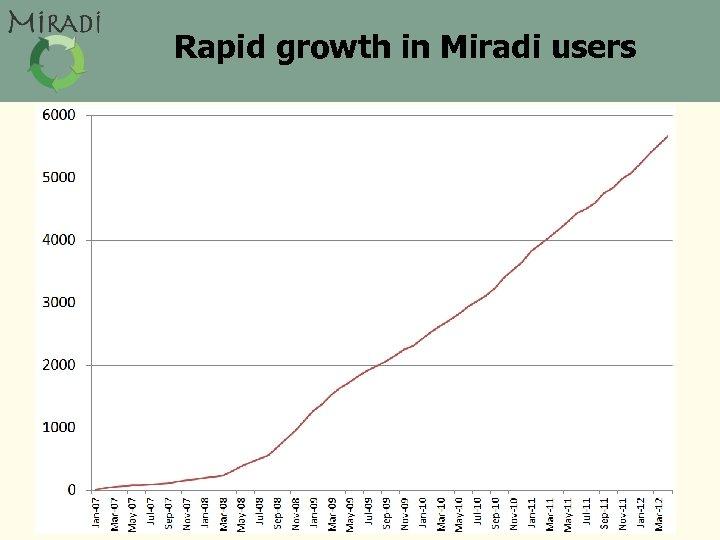 Rapid growth in Miradi users