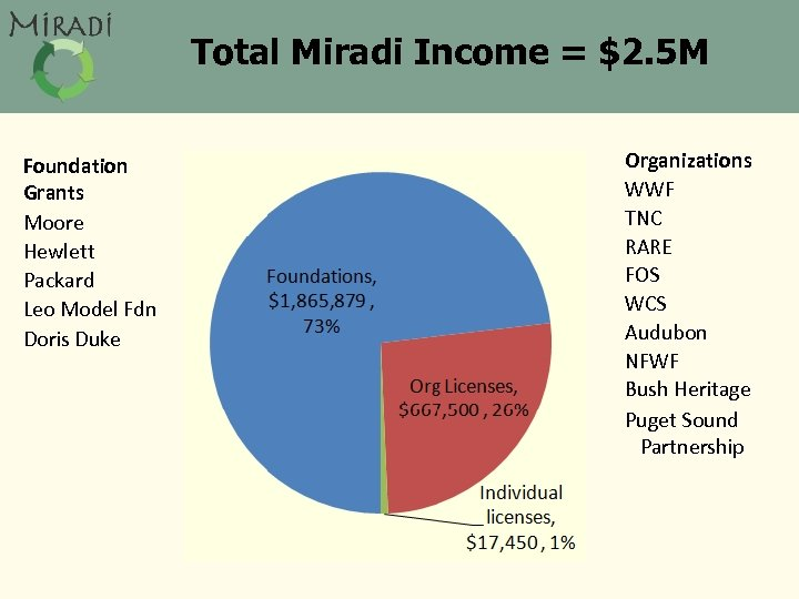 Total Miradi Income = $2. 5 M Foundation Grants Moore Hewlett Packard Leo Model