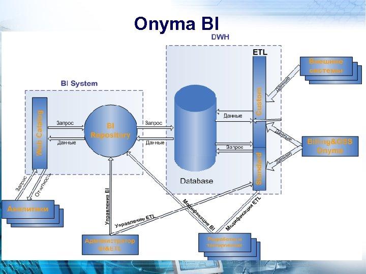 Onyma BI